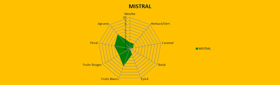 Mistral qualités