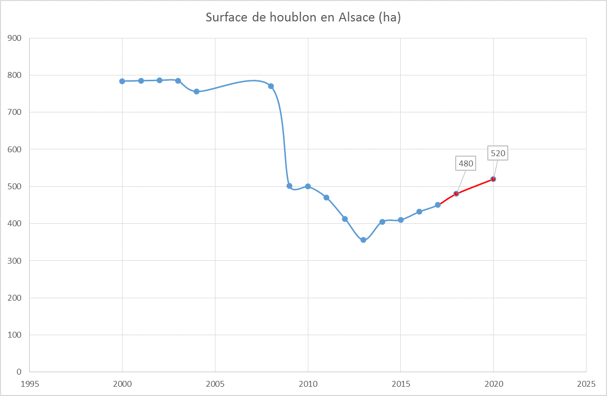 Hopfrance_evolution surface en Alsace
