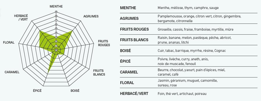 Voir le profil aromatique